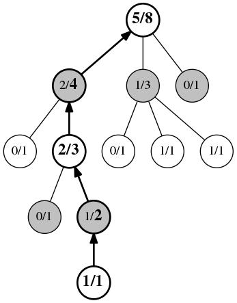 Метод Монте-Карло для поиска в дереве - 13