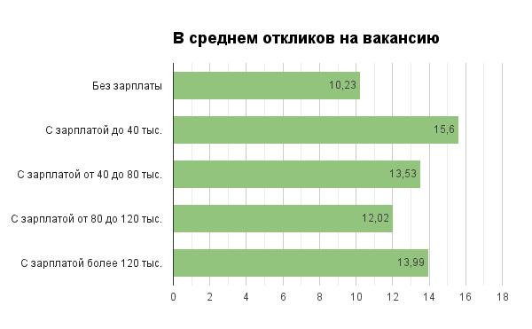 На вакансии с указанными зарплатами откликаются чаще - 2