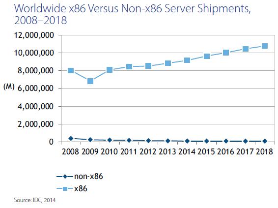 Тихая революция: внедрение x86-архитектуры вместо RISC-машин для процессинга банка - 2