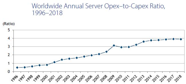 Тихая революция: внедрение x86-архитектуры вместо RISC-машин для процессинга банка - 3