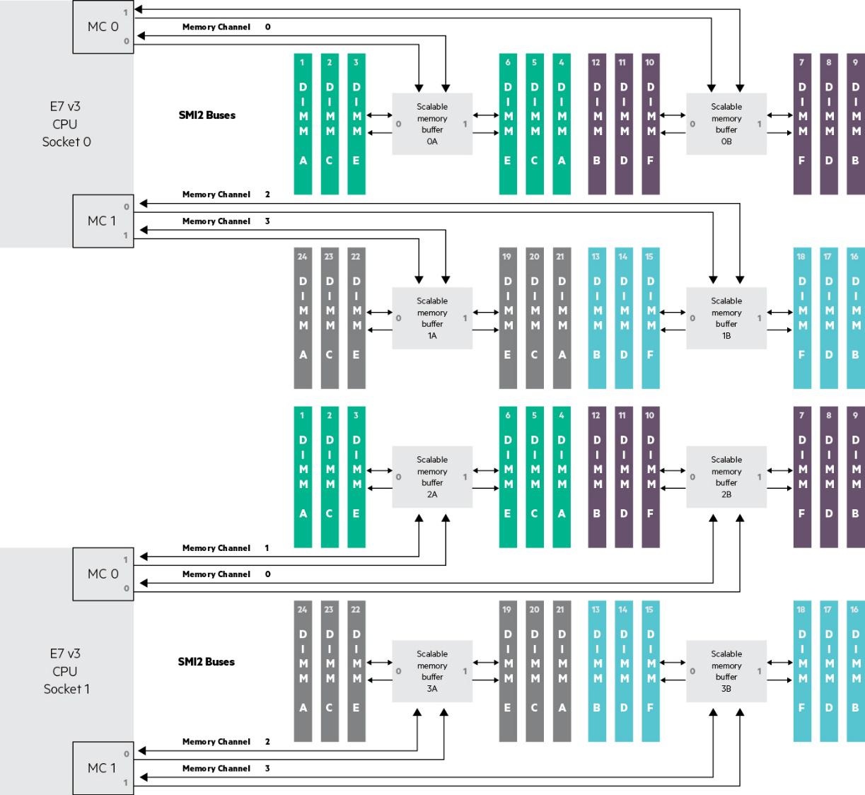 Тихая революция: внедрение x86-архитектуры вместо RISC-машин для процессинга банка - 5