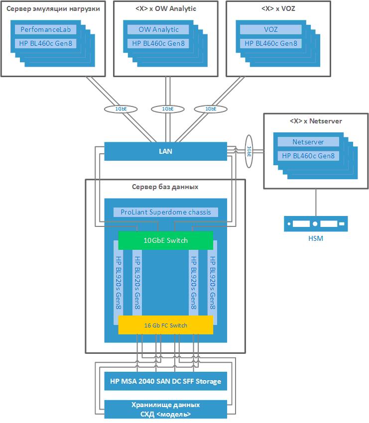 Тихая революция: внедрение x86-архитектуры вместо RISC-машин для процессинга банка - 7