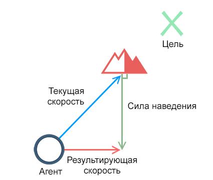 Введение в автономную навигацию для дополненной реальности - 7