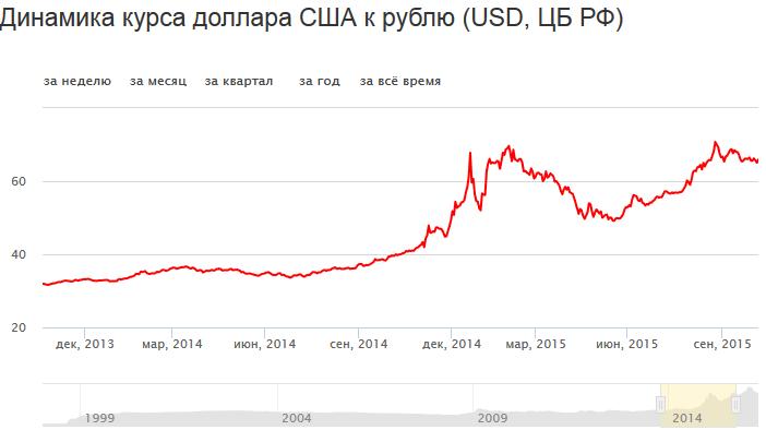 курс доллара по Менаскопу