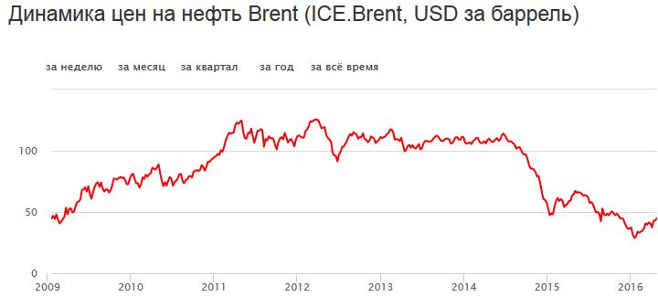 график нефти по Менаскопу