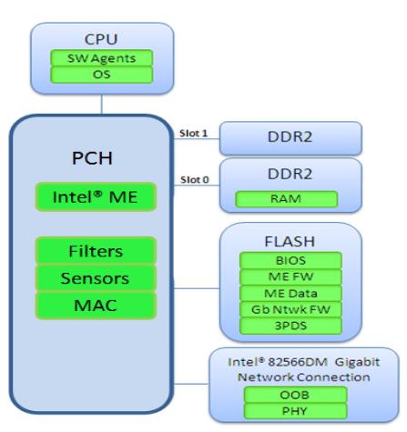 Intel ME. Как избежать восстания машин? - 2