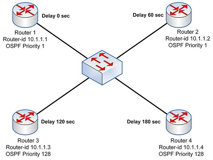 OSPF DR-BDR - 2