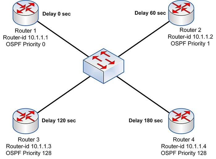 OSPF DR-BDR - 3