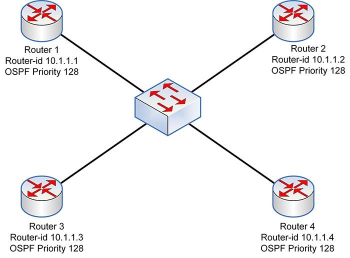 OSPF DR-BDR - 1