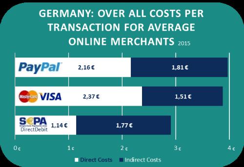 SEPA DirectDebit – реальная альтернатива кредитным картам в Европе - 2