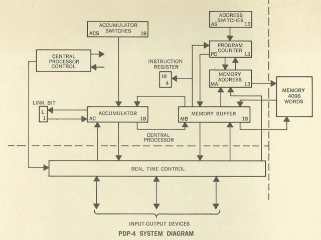 Мини-компьютеры компании DEC — семейство PDP - 8