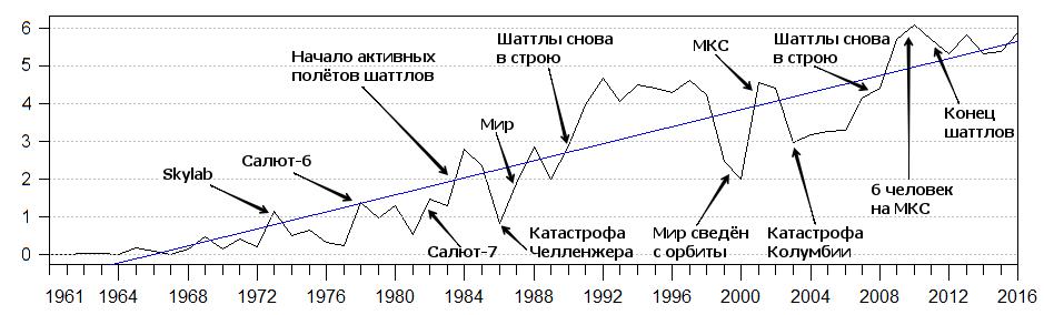 Население космоса: 55 лет движения к звёздам - 9
