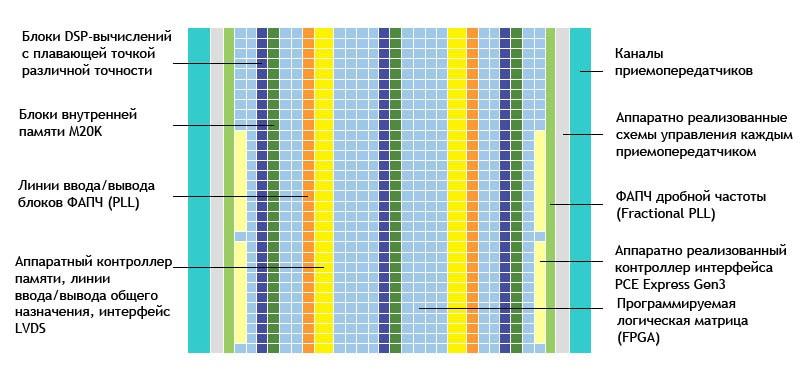 Процессоры Intel Xeon оснастили FPGA Altera - 2