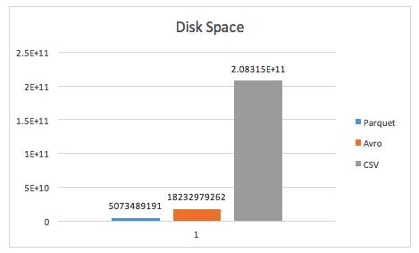 wide disk usage
