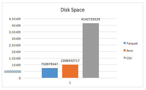 narrow disk usage