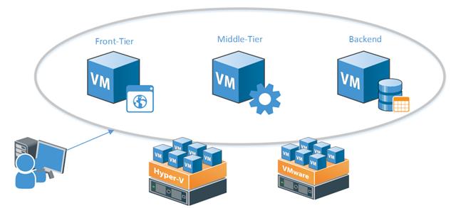 Сценарии применения бесплатных инструментов Veeam для разработки и тестирования в Microsoft Azure - 1