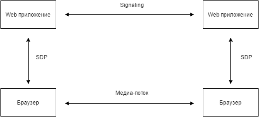 P2P в браузере - 2