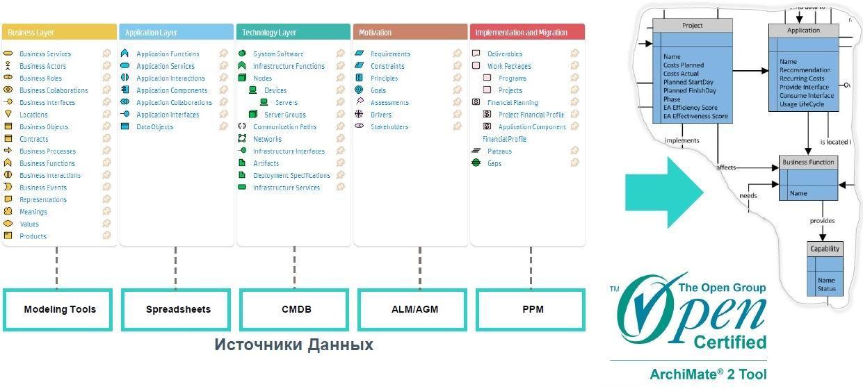 Архитектура предприятия — стратегический подход к ИТ - 1