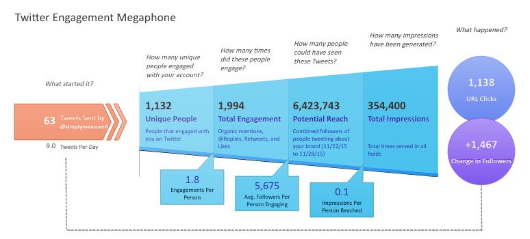 Какие критически важные метрики социальных медиа вы наверняка упускаете? - 1