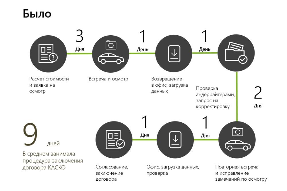 Мобильное приложение против мошенников и бумажной волокиты в автостраховании - 2