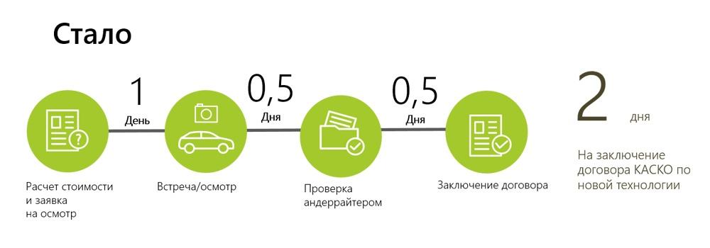 Мобильное приложение против мошенников и бумажной волокиты в автостраховании - 3