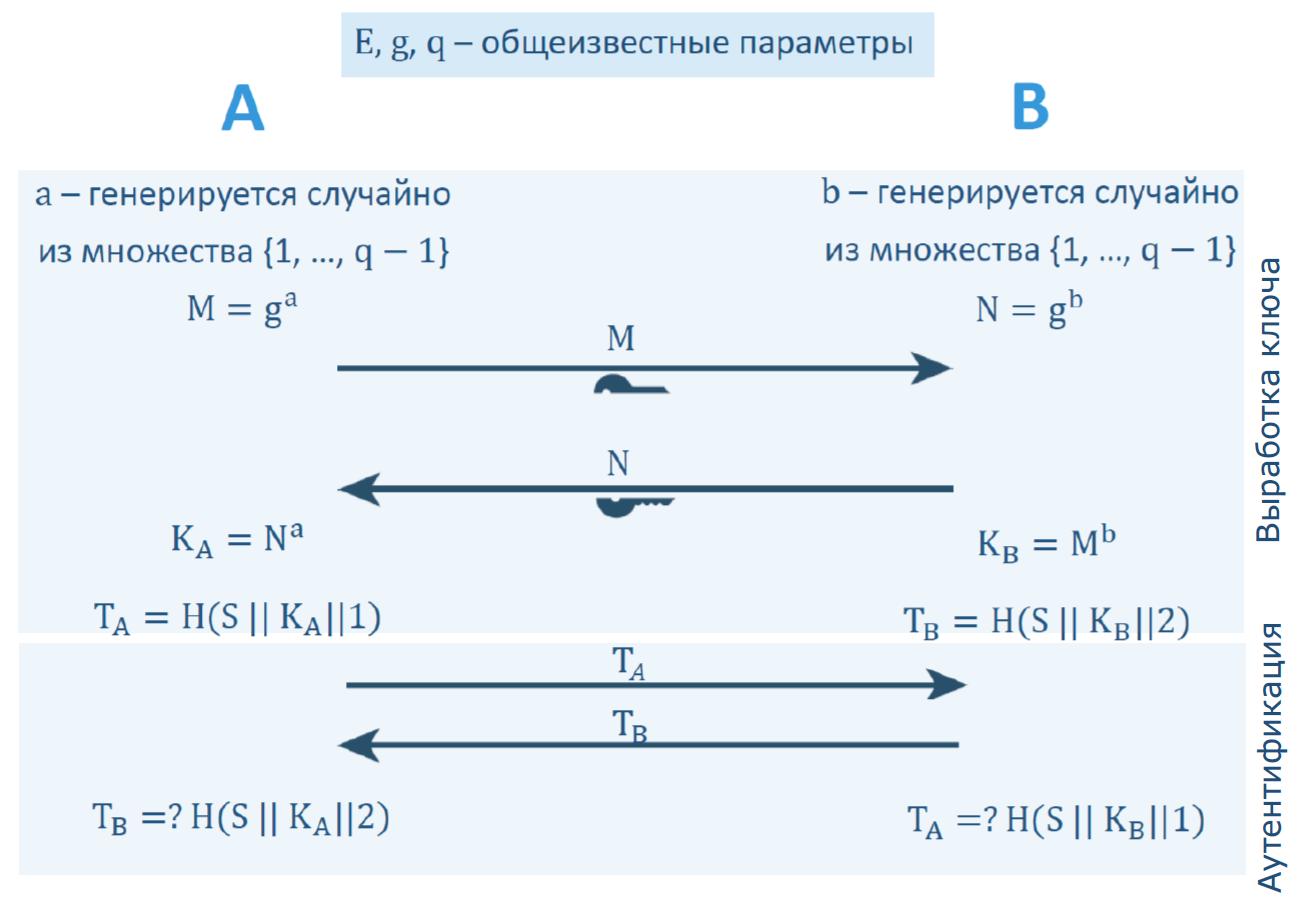 О выработке неперебираемых ключей на основе перебираемых паролей - 11