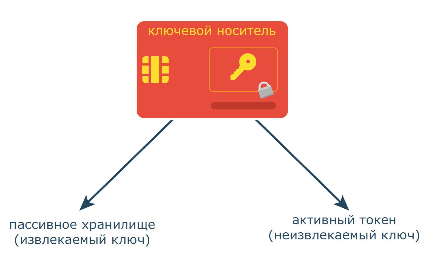 О выработке неперебираемых ключей на основе перебираемых паролей - 68