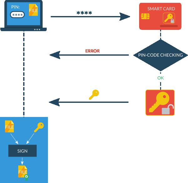 О выработке неперебираемых ключей на основе перебираемых паролей - 69