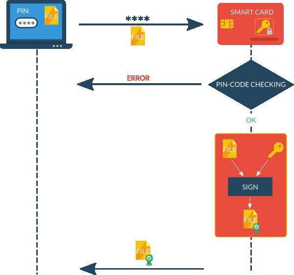 О выработке неперебираемых ключей на основе перебираемых паролей - 70