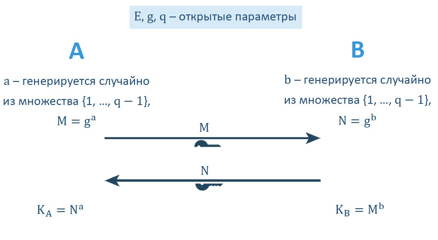 О выработке неперебираемых ключей на основе перебираемых паролей - 1