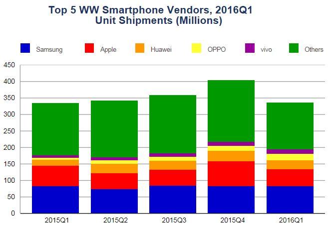 Лидером на рынке смартфонов остается Samsung