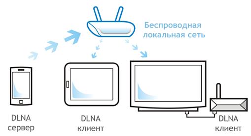 Простой способ создания и использования DLNA сервера для домашнего хранилища - 1