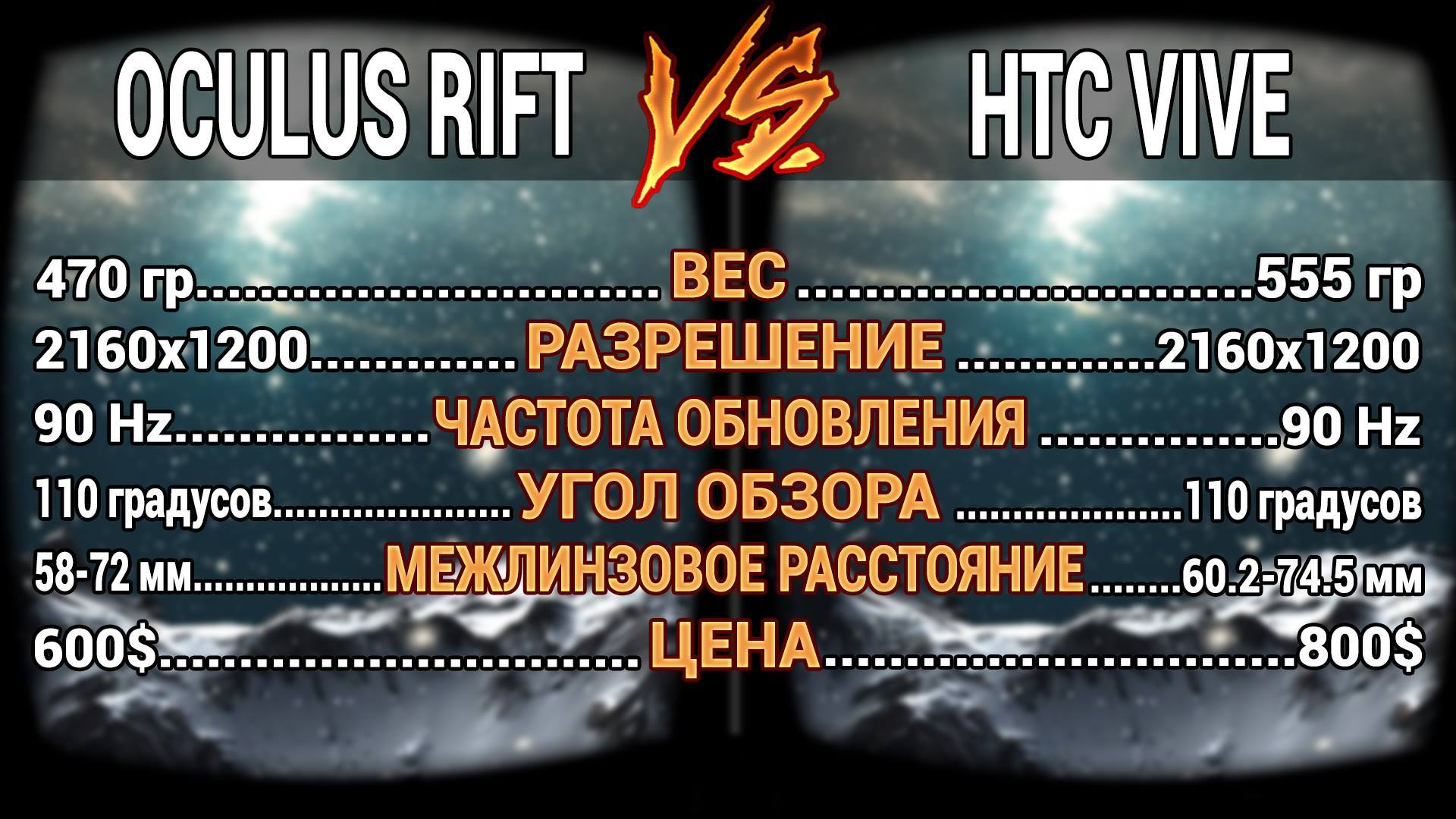 Oculus Rift vs HTC Vive: сравнение двух ведущих шлемов виртуальной реальности - 2