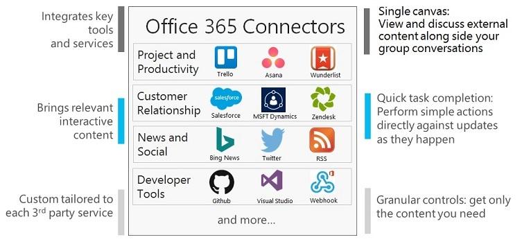 Office как платфома для разработки набирает обороты - 4
