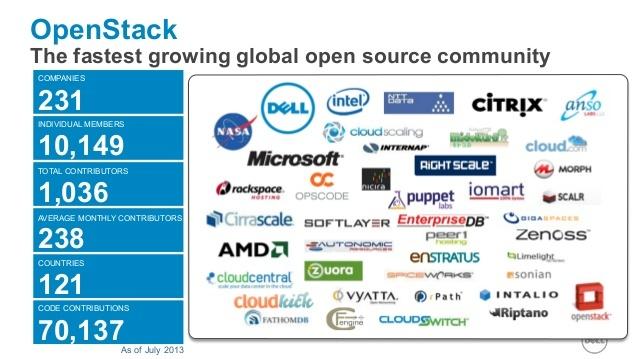 """OpenStack: Как не """"наступить на грабли"""" OpenSource-бизнеса - 2"""