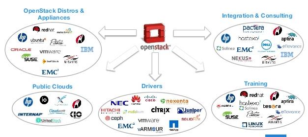 """OpenStack: Как не """"наступить на грабли"""" OpenSource-бизнеса - 3"""