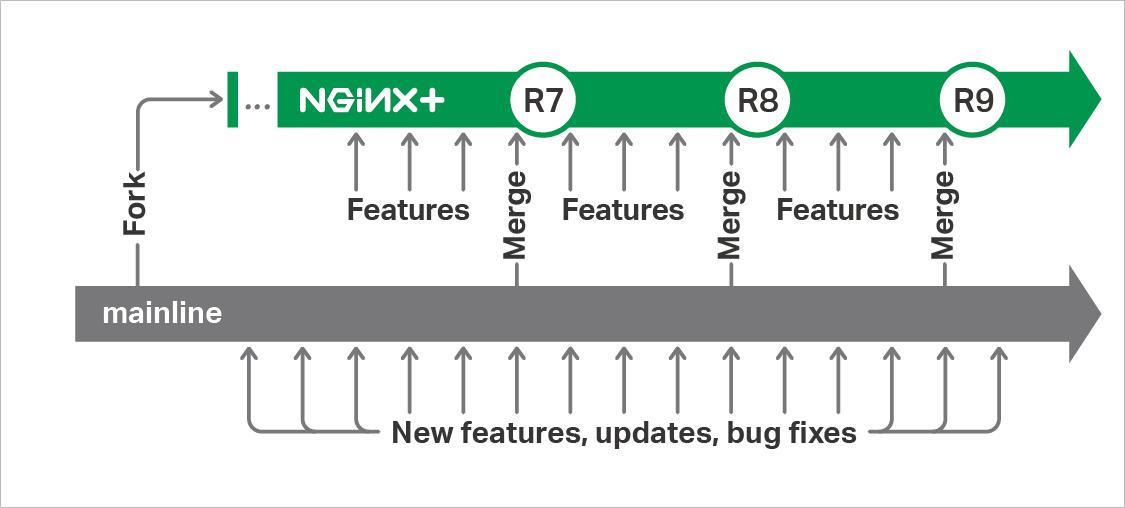 Анонс NGINX 1.10 и 1.11 - 2