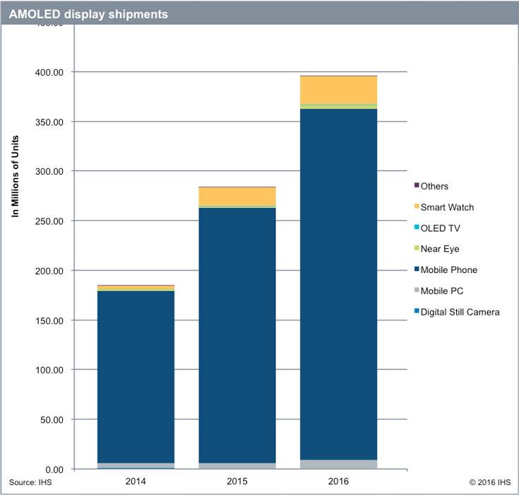 Аналитики IHS называют AMOLED «светлыми пятном» на рынке дисплеев