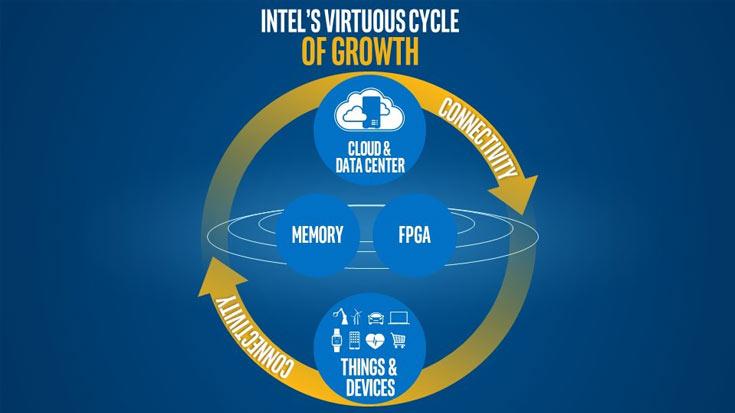 Брайан Кржанич связывает будущее Intel с облаком и интернетом вещей
