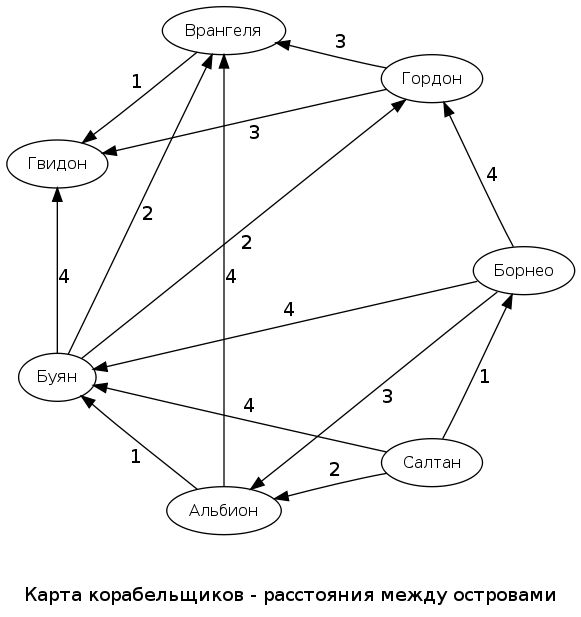 Путь лапласиана. Часть 2 - 3