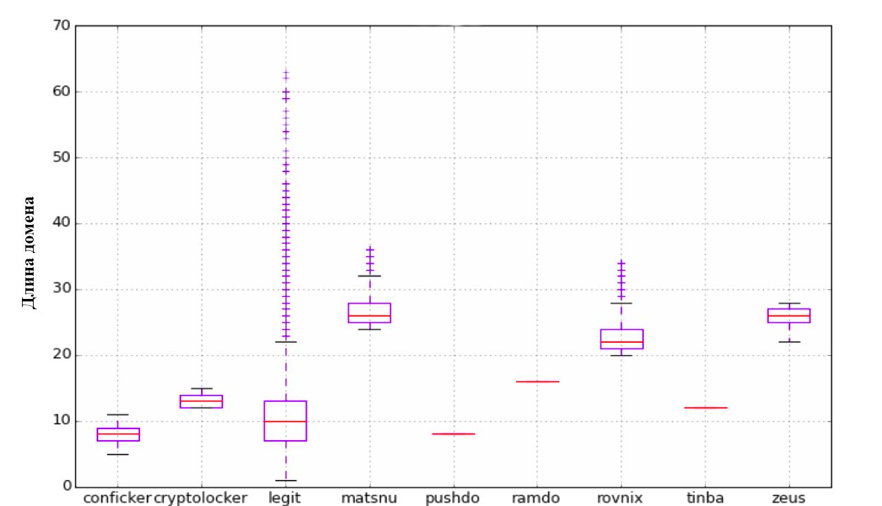 Распознавание DGA доменов. А что если нейронные сети? - 3