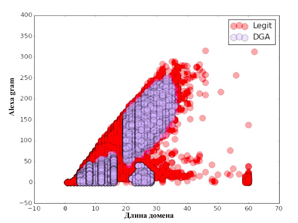 Распознавание DGA доменов. А что если нейронные сети? - 5