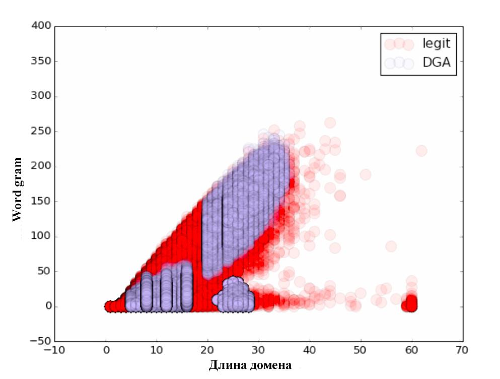 Распознавание DGA доменов. А что если нейронные сети? - 6