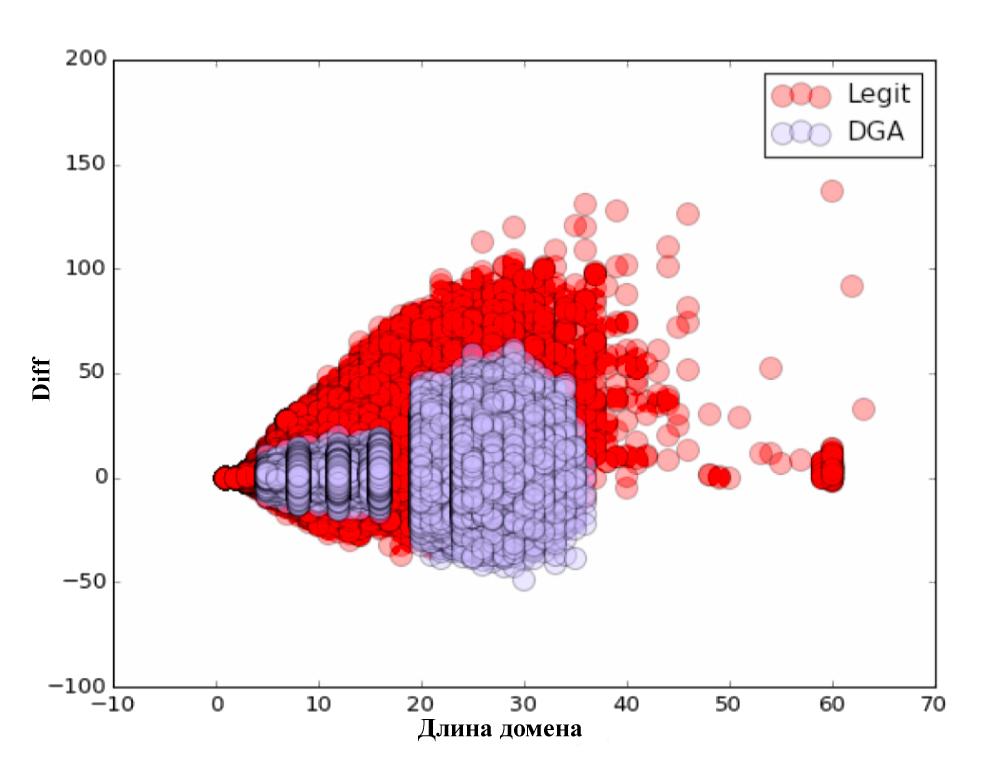 Распознавание DGA доменов. А что если нейронные сети? - 7