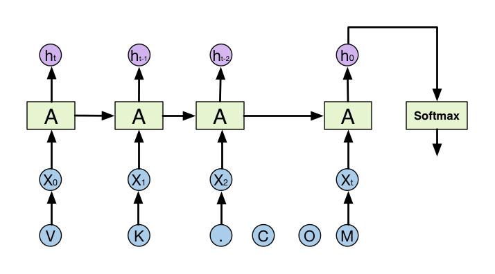 Распознавание DGA доменов. А что если нейронные сети? - 9