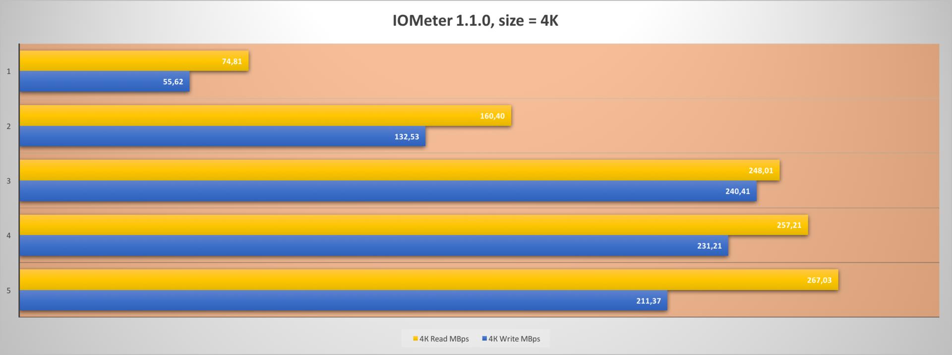 Обзор миниатюрного SSD форм-фактора M.2 — Kingston SM2280S3G2 емкостью 240 гигабайт - 10