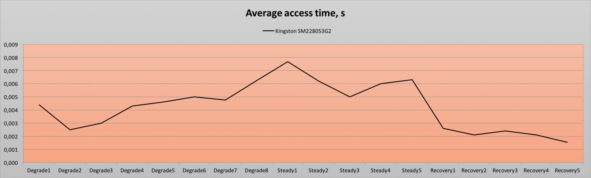 Обзор миниатюрного SSD форм-фактора M.2 — Kingston SM2280S3G2 емкостью 240 гигабайт - 16