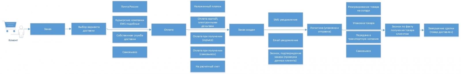 Интернет магазин с нуля. Часть 2: Бизнес модель и некоторые правила - 4