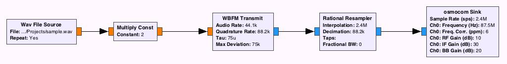 Передача радиосигналов с помощью HackRF - 2