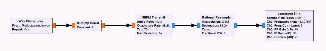 Передача радиосигналов с помощью HackRF - 3
